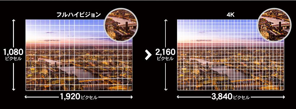 解像度の比較