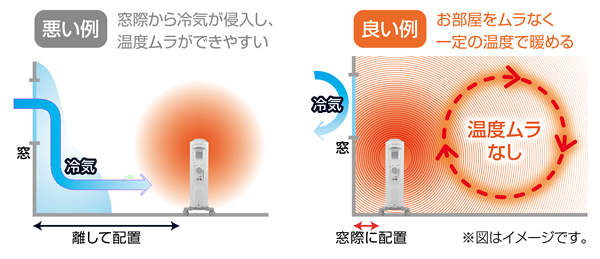 1.窓際・壁際に設置することによって冷気を遮断