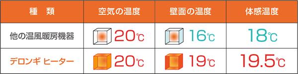 2.設定温度が低くてもしっかりと温まる