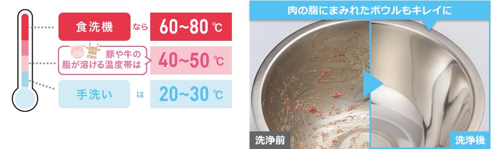 高い水温による洗浄