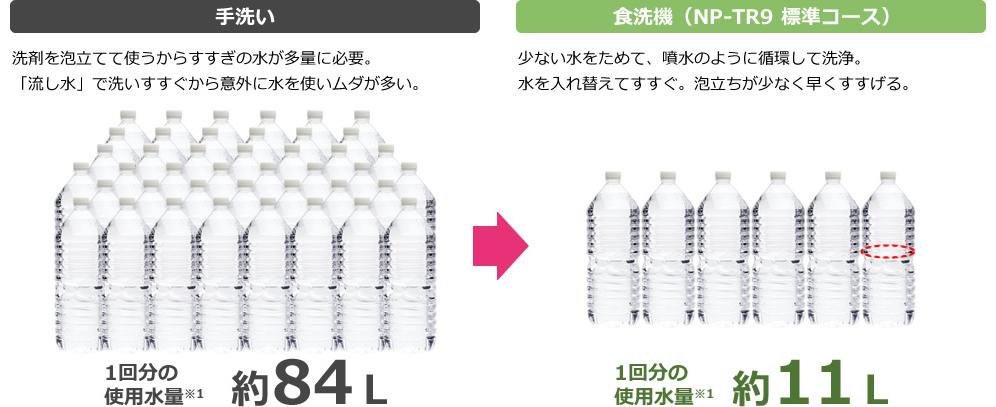 6人分(相当)の食器なら手洗いの約1/7の水で済む。