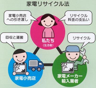 家電リサイクル法 | 料金と引取方法、郵便局での支払いや回収方法